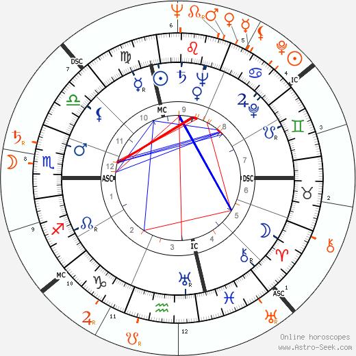 Horoscope Matching, Love compatibility: Leonard Bernstein and Farley Granger