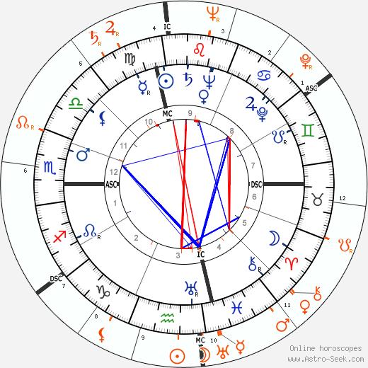 Horoscope Matching, Love compatibility: Leonard Bernstein and Lana Turner