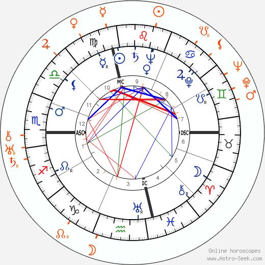 Horoscope Matching, Love compatibility: Leonard Bernstein and Morris Stoloff
