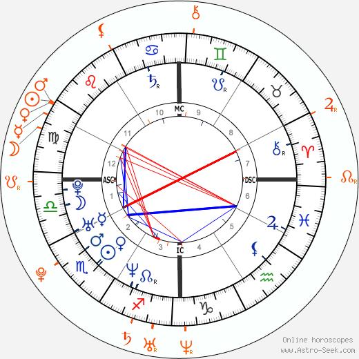 Horoscope Matching, Love compatibility: Leonardo DiCaprio and Blake Lively