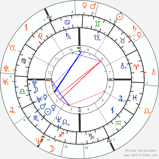Horoscope Matching, Love compatibility: Leonardo DiCaprio and Naomi Campbell