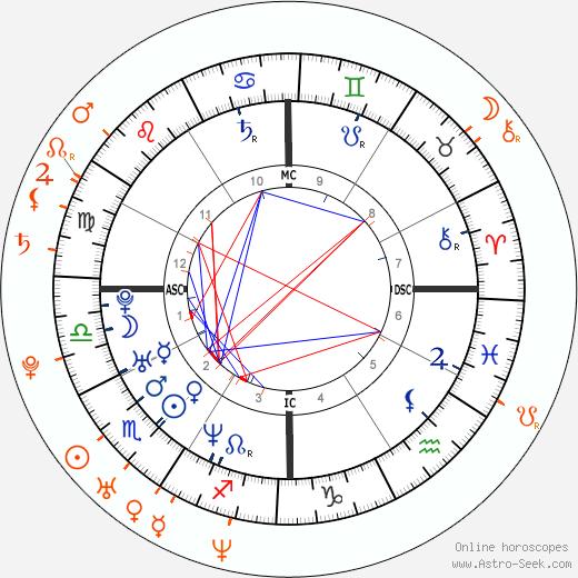 Horoscope Matching, Love compatibility: Leonardo DiCaprio and Trishelle Cannatella