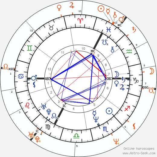 Horoscope Matching, Love compatibility: Leos Carax and Juliette Binoche