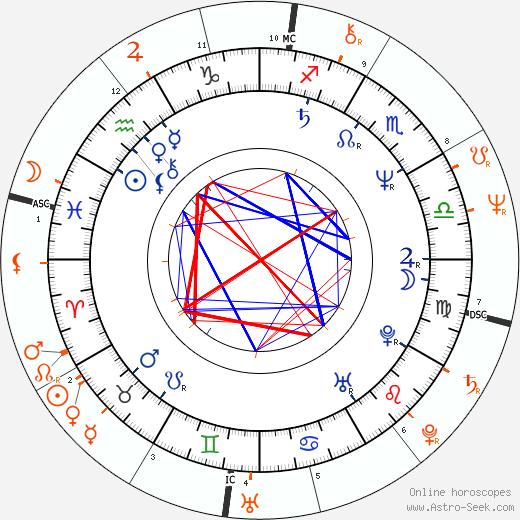 Horoscope Matching, Love compatibility: LeVar Burton and Joyce DeWitt