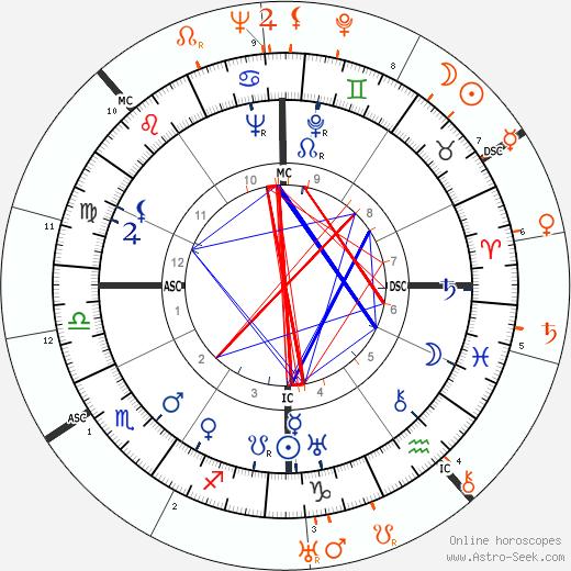 Horoscope Matching, Love compatibility: Lew Ayres and Katharine Hepburn
