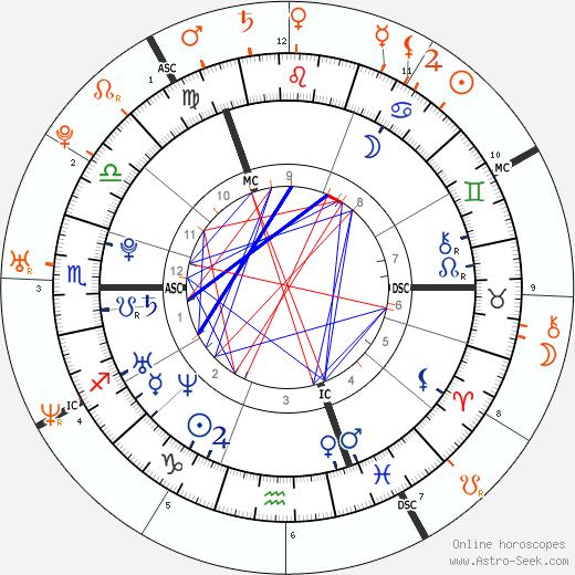 Horoscope Matching, Love compatibility: Lewis Hamilton and Nicole Scherzinger