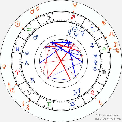 Horoscope Matching, Love compatibility: Lexington Steele and Bridgette Kerkove