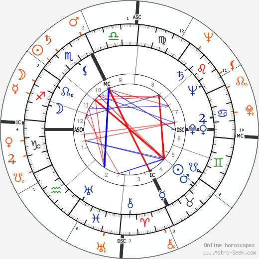 Horoscope Matching, Love compatibility: Liberace and Rock Hudson