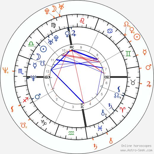 Horoscope Matching, Love compatibility: Liev Schreiber and Courteney Cox