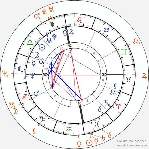 Horoscope Matching, Love compatibility: Liev Schreiber and Kristin Davis