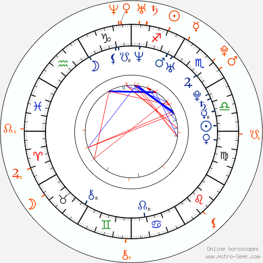Horoscope Matching, Love compatibility: Lil' Wayne and Teairra Mari