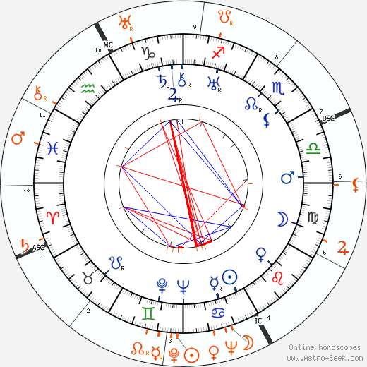 Horoscope Matching, Love compatibility: Lili Damita and Errol Flynn