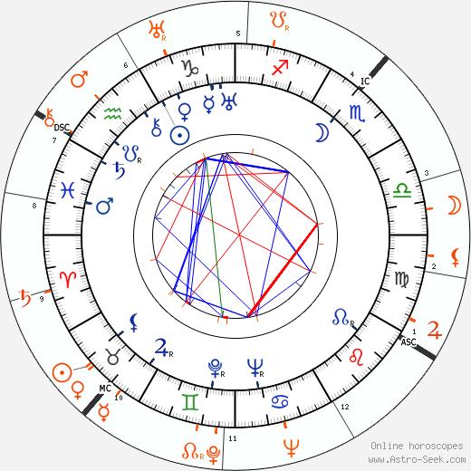 Horoscope Matching, Love compatibility: Lilian Harvey and Teddy Stauffer