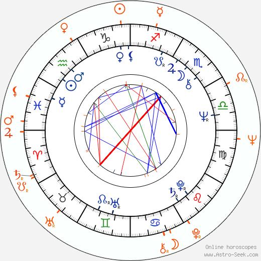 Horoscope Matching, Love compatibility: Lillian Lehman and John Amos