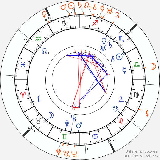 Horoscope Matching, Love compatibility: Lilyan Tashman and Humphrey Bogart