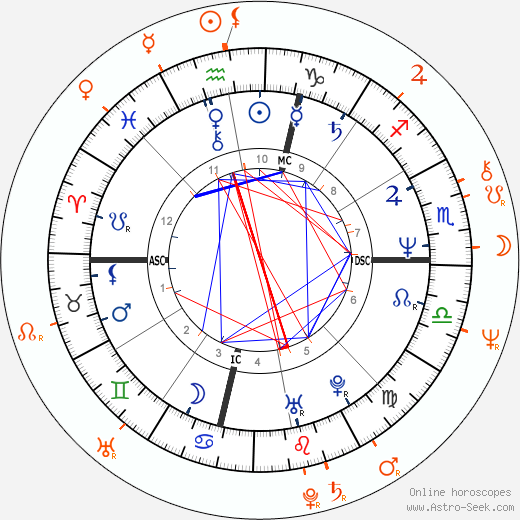 Horoscope Matching, Love compatibility: Linda Blair and Rick James