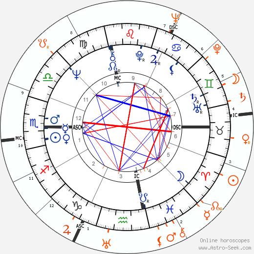 Horoscope Matching, Love compatibility: Linda Evans and Oleg Cassini
