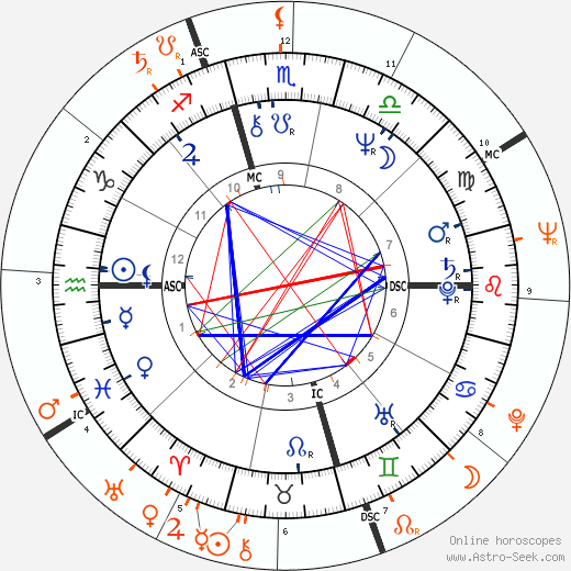 Horoscope Matching, Love compatibility: Linda Susan Agar and Shirley Temple