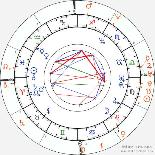 Horoscope Matching, Love compatibility: Lisa Loeb and Dweezil Zappa