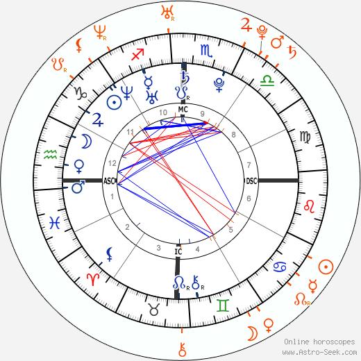 Horoscope Matching, Love compatibility: Lisa Origliasso and Ryan Cabrera