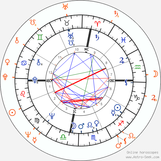 Horoscope Matching, Love compatibility: Liv Ullmann and Andrey Konchalovskiy