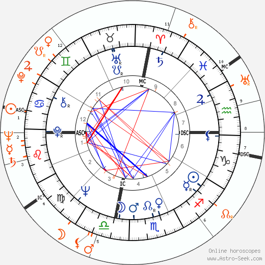 Horoscope Matching, Love compatibility: Liv Ullmann and Ingmar Bergman