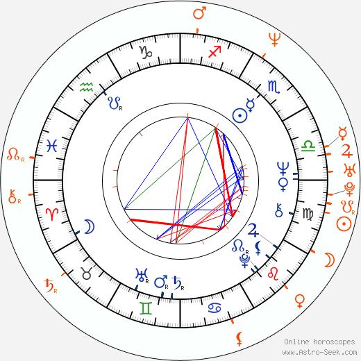 Horoscope Matching, Love compatibility: Livia Klausová and Václav Klaus Jr.