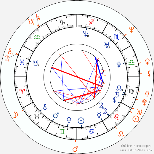 Horoscope Matching, Love compatibility: Liz Stauber and James Marsters