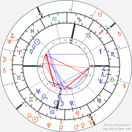 Horoscope Matching, Love compatibility: Liza Minnelli and Bob Fosse