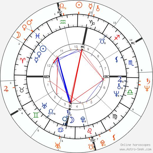 Horoscope Matching, Love compatibility: Liza Minnelli and Desi Arnaz Jr.