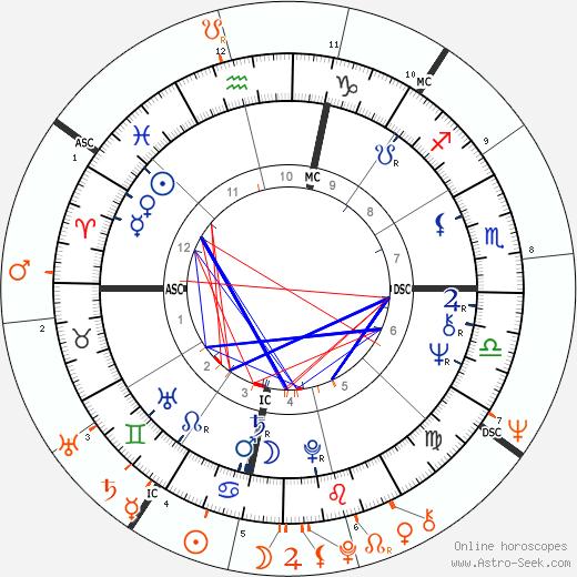 Horoscope Matching, Love compatibility: Liza Minnelli and Geraldo Rivera