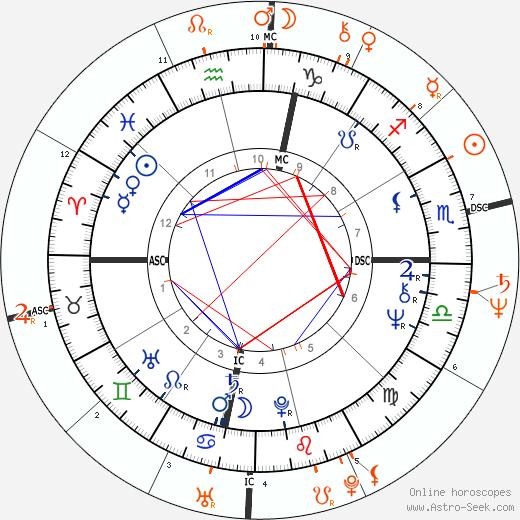 Horoscope Matching, Love compatibility: Liza Minnelli and Lorna Luft