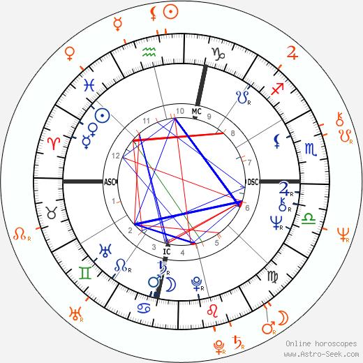 Horoscope Matching, Love compatibility: Liza Minnelli and Mikhail Baryshnikov