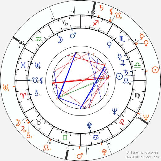 Horoscope Matching, Love compatibility: Lizabeth Scott and Laurence Harvey