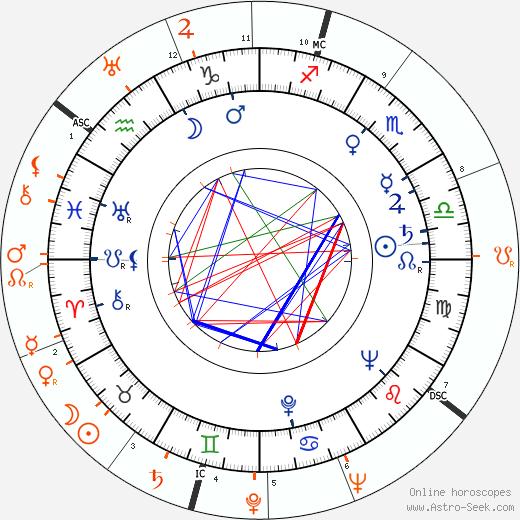 Horoscope Matching, Love compatibility: Lizabeth Scott and Stewart Granger