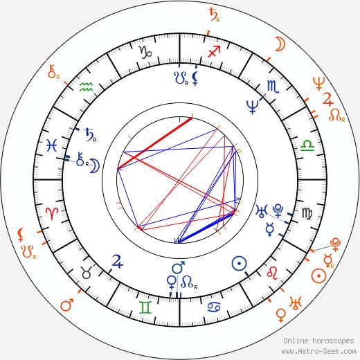 Horoscope Matching, Love compatibility: Lori Loughlin and Michael Burns