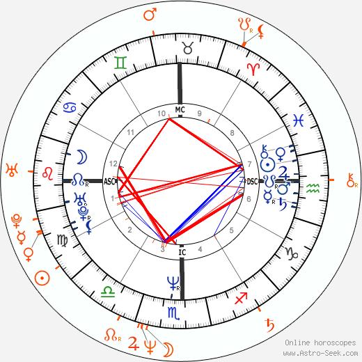 Horoscope Matching, Love compatibility: Lou Diamond Phillips and Jennifer Tilly