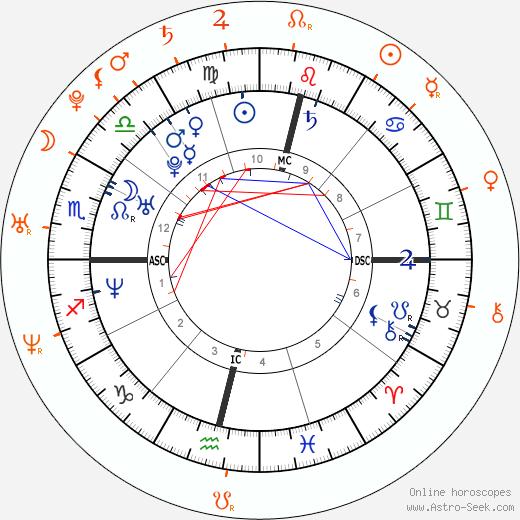 Horoscope Matching, Love compatibility: Luana Piovani and Dado Dolabella