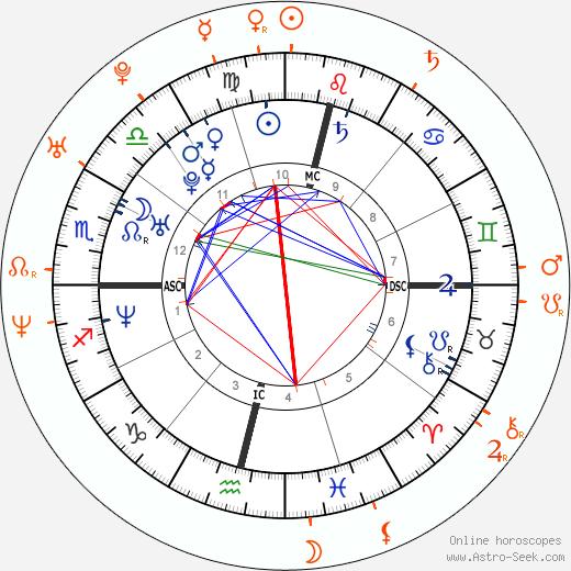 Horoscope Matching, Love compatibility: Luana Piovani and Rodrigo Santoro