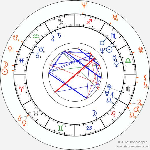 Horoscope Matching, Love compatibility: Luboš Veselý and Iva Pazderková