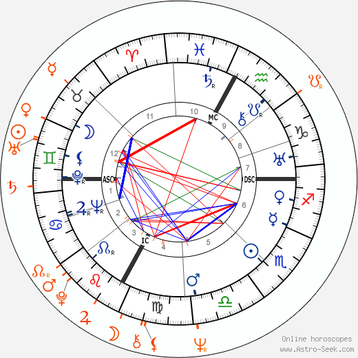 Horoscope Matching, Love compatibility: Luchino Visconti and Helmut Berger