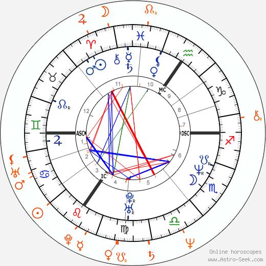Horoscope Matching, Love compatibility: Lucie Bílá and Petr Kratochvíl
