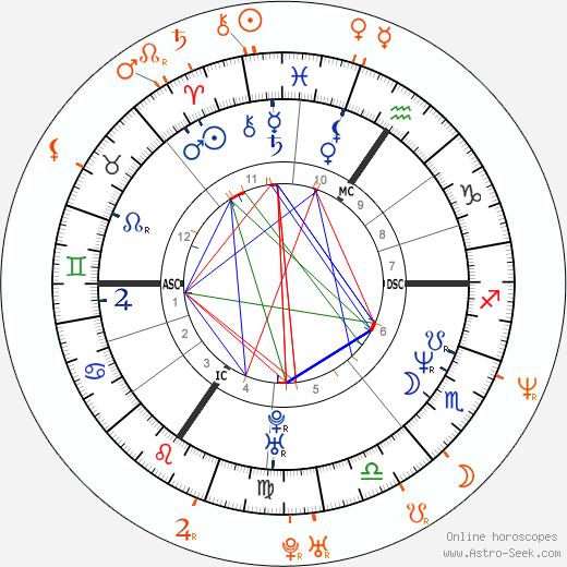 Horoscope Matching, Love compatibility: Lucie Bílá and Tomáš Holý