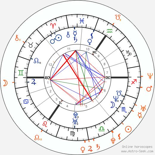 Horoscope Matching, Love compatibility: Lucie Bílá and Václav Noid Bárta