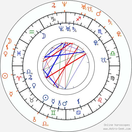 Horoscope Matching, Love compatibility: Luisana Lopilato and Juan Mónaco