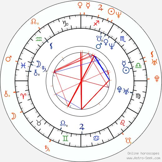 Horoscope Matching, Love compatibility: Lukáš Hlavica and Klára Melíšková