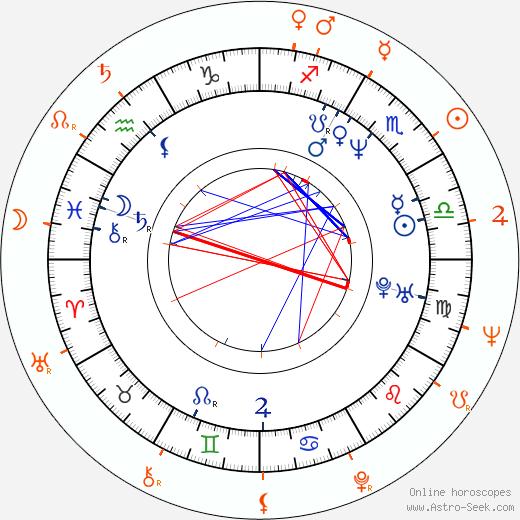 Horoscope Matching, Love compatibility: Lukáš Hlavica and Miloš Hlavica
