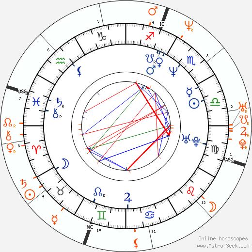 Horoscope Matching, Love compatibility: Luke Perry and Renée Zellweger