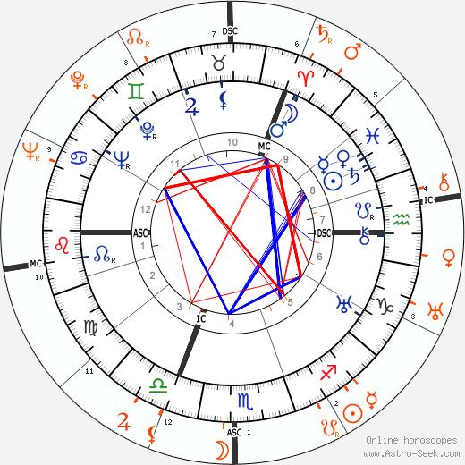 Horoscope Matching, Love compatibility: Madeleine Carroll and Douglas Fairbanks Jr.
