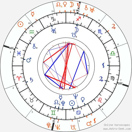 Horoscope Matching, Love compatibility: Madge Evans and Ramon Novarro